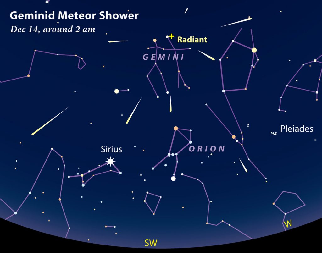 Sky & Telescope diagram of the Geminid meteor shower and nearby constellations.
