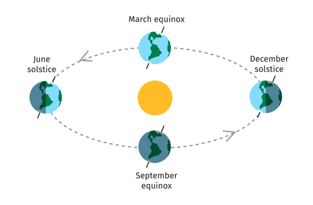 Diragram of seasonal equinoxes and solstices in March, June, September and December