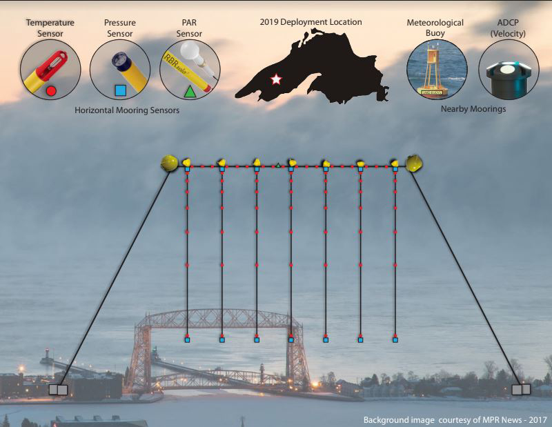 A comparison of the lake mooring's size to that of Duluth's lift bridge—the mooring is more than twice as big.