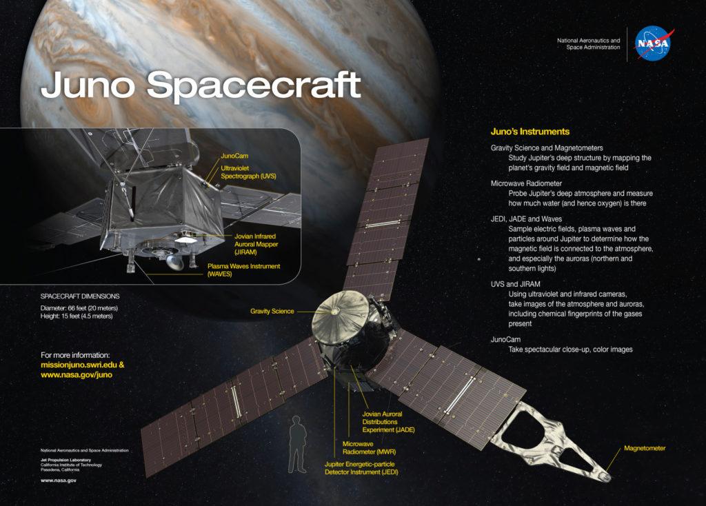diagram of juno spacecraft
