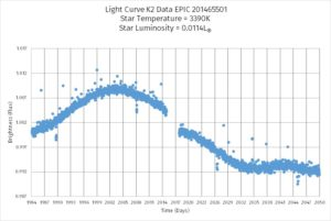 Line graph with early peak then slow decline of trend line
