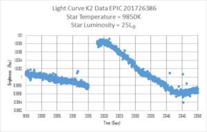 line graph with distinct break in the trend line