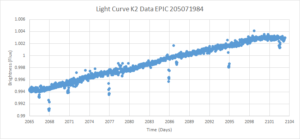 line graph with straight increasing progression