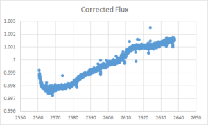 Line graph with jagged upward trend line