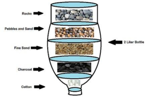 illustration of a water filter experiment with a plastic soda bottle
