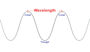 wavelength is the distance between crest to crest or trough to trough. Shows wave crest and troughs.