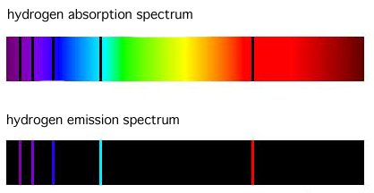 hydrogen absorption spectrum and the inverse hydrogen emission spectrum, arranged from violet to blue to green to red, with 5 emission lines in violet, violet, blue, turquoise, and red
