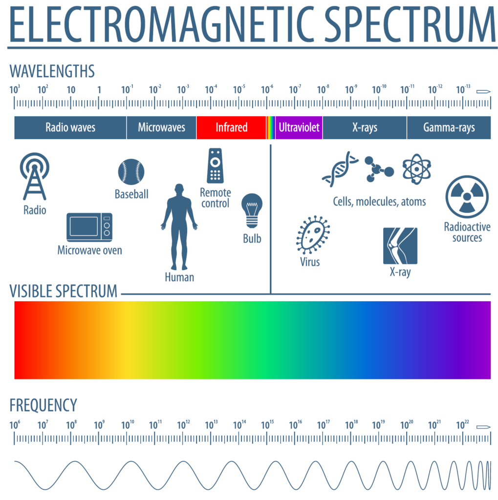 Electromagnetic spectrum ranges from red to violet, with wavelenghts and frequencies corresponding to signals (from left to right)  of radio waves, microwaves, infrared, ultriaviolet, x-rays, and gamma rays. The spectrum includes radio waves, microwaves, remote control waves, x rayx, and radioactive waves.
